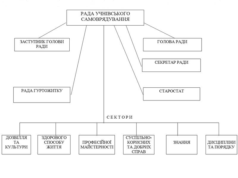 Схема учнівського самоврядування Міжгірського професійного ліцею