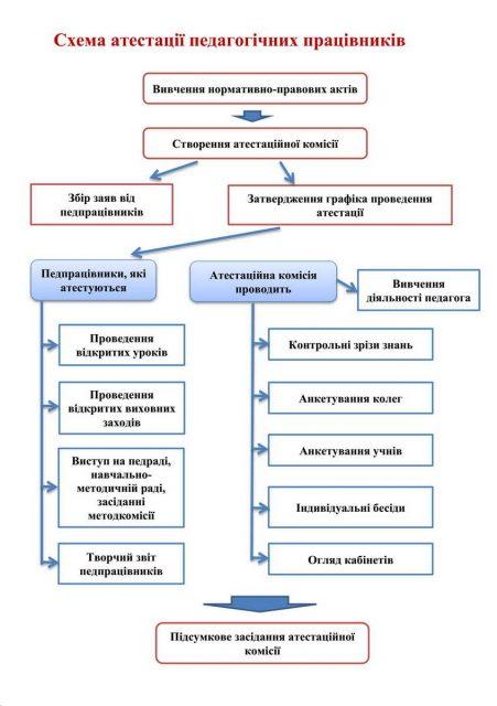 Схема атестації педагогічних працівників