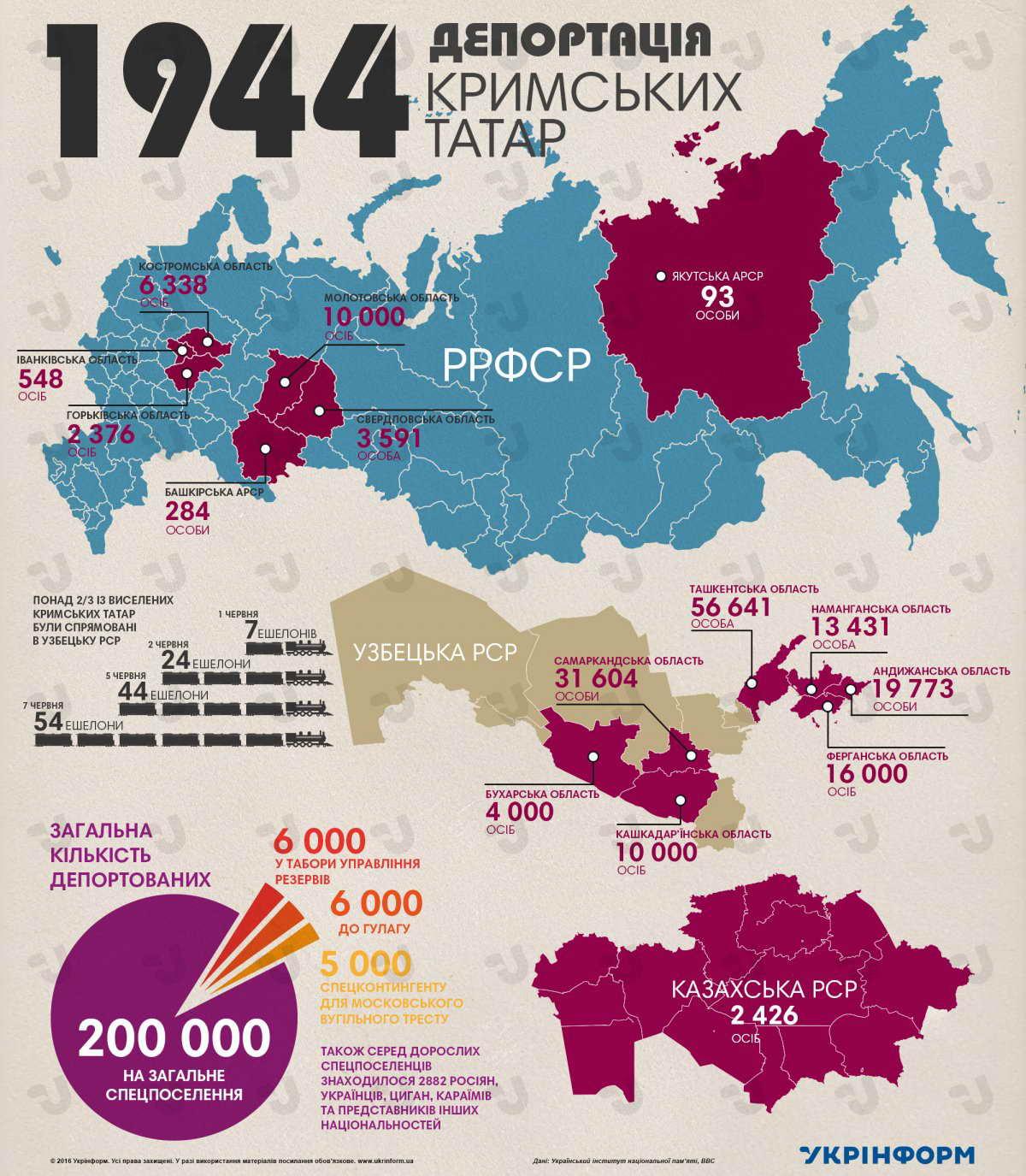 75-та річниця насильницького виселення кримськотатарського народу з Криму