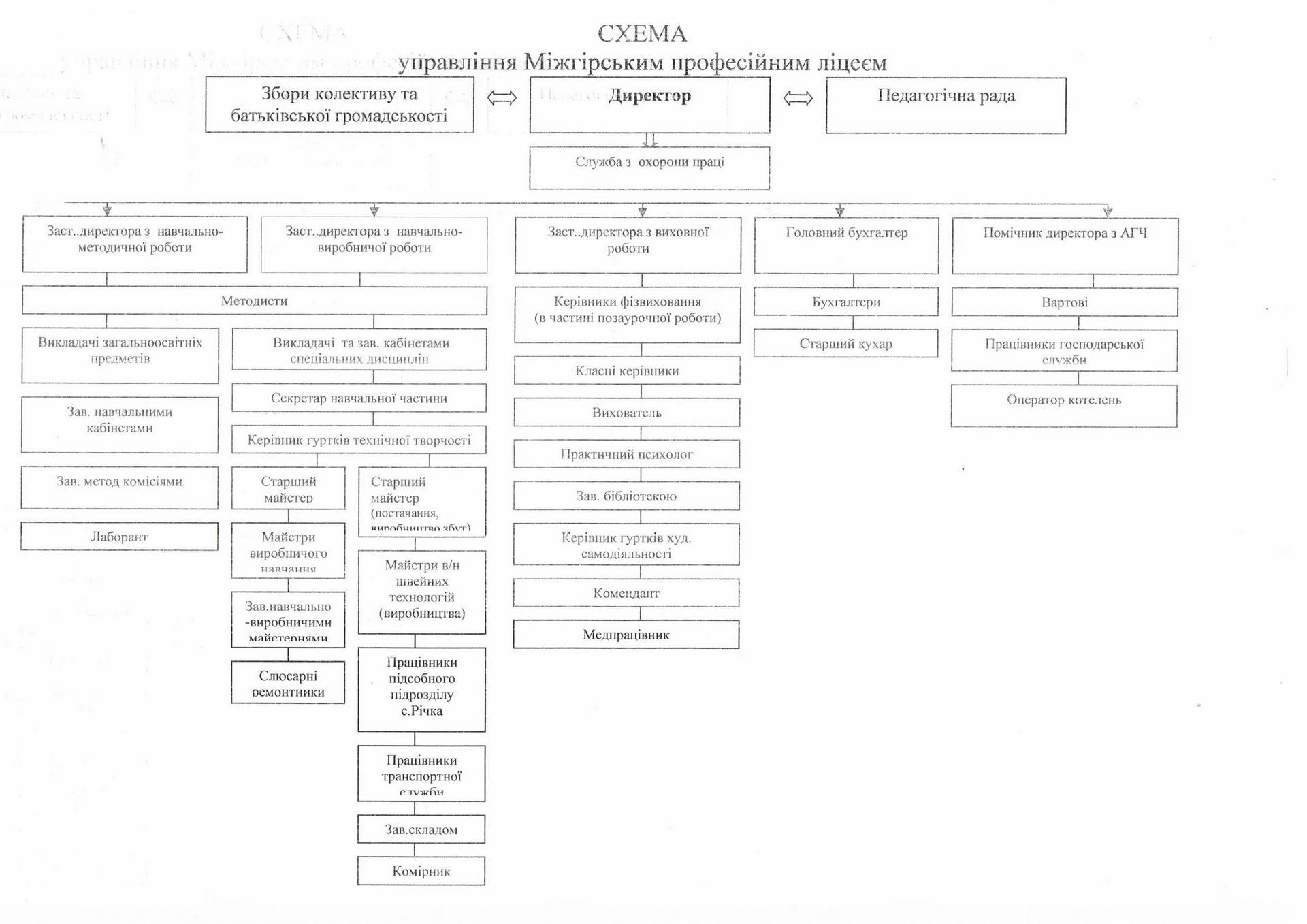 Схема управління Міжгірським ліцеєм