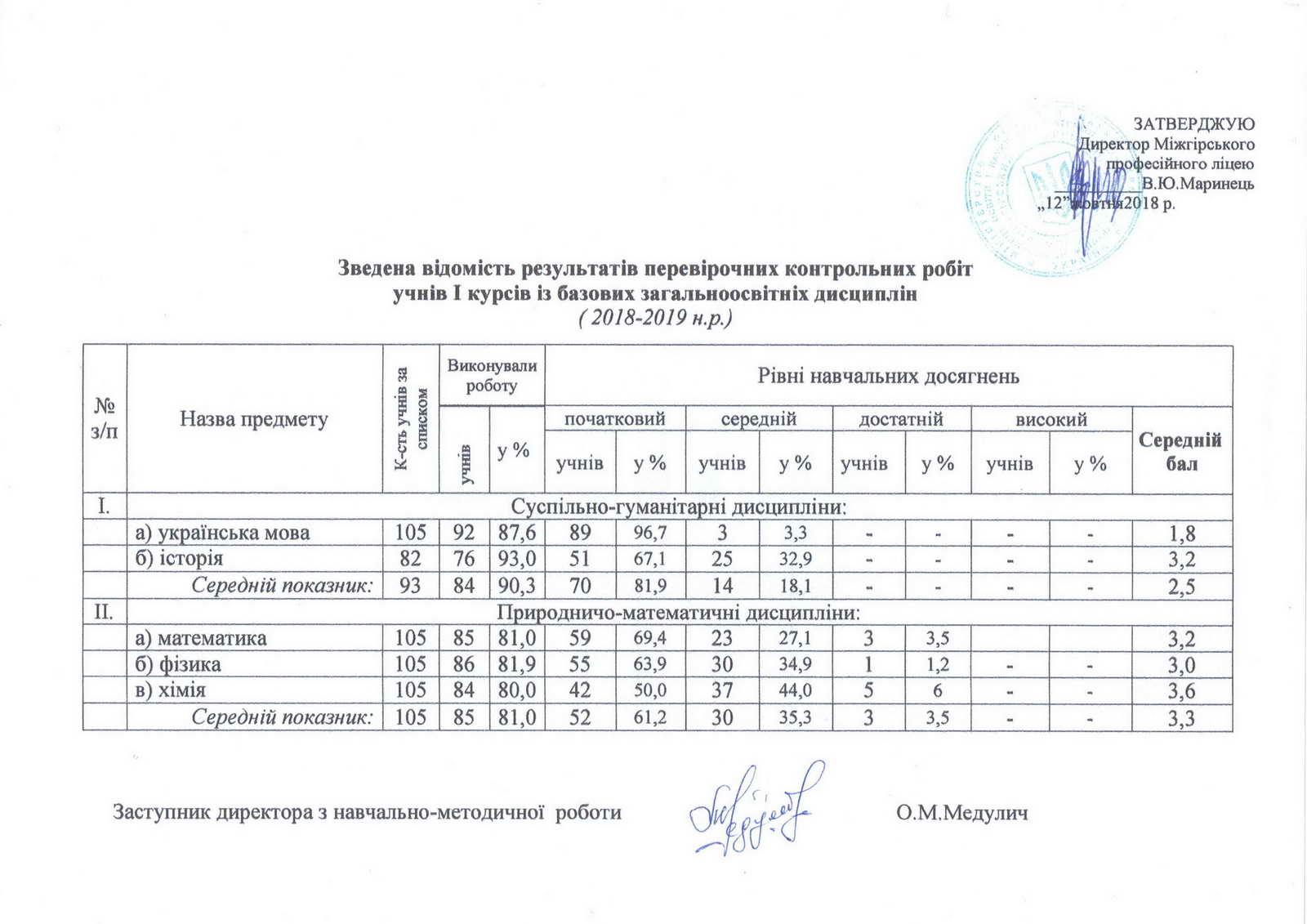 Зведена відомість результатів перевірочних робіт учнів І курсів із базових загальноосвітніх дисциплін