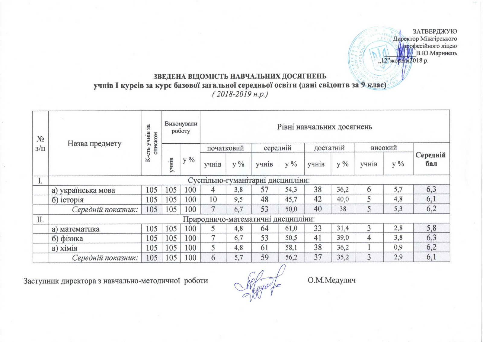 Зведена відомість навчальних досягнень учнів І курсів за курс загальної середньої освіти(дані свідоцтв за 9 клас)