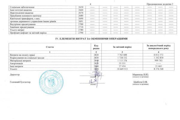 Звіт про фінансові результати за ІІІ квартал 2018 року Міжгірського професійного ліцею